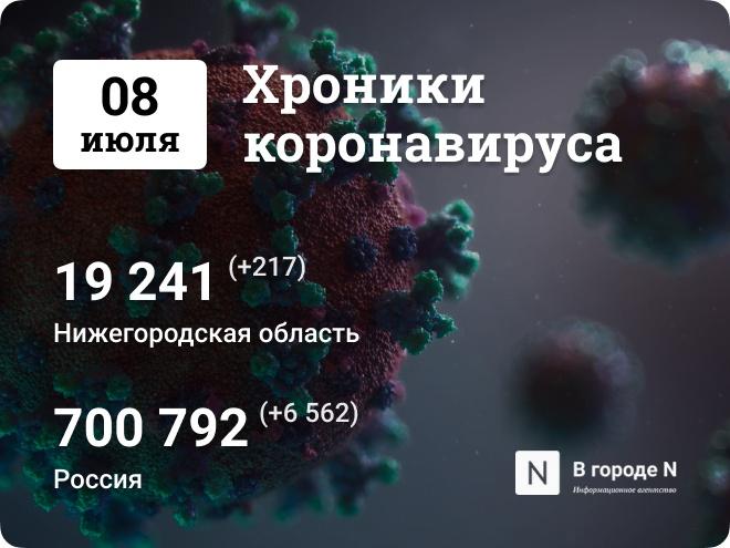 Хроники коронавируса: 8 июля, Нижний Новгород и мир - фото 1