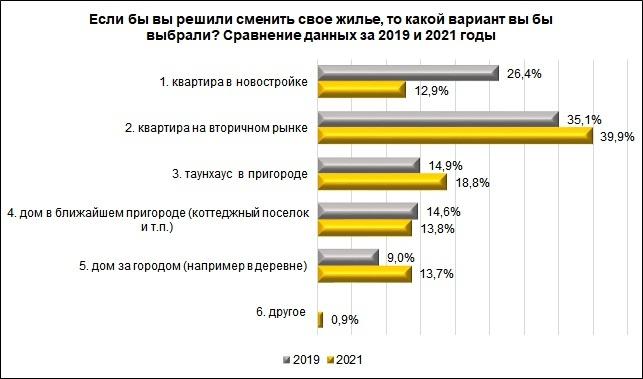 Почти половина нижегородцев хотят жить за городом - фото 2